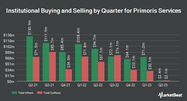 Institutional Ownership by Quarter for Primoris Services (NASDAQ:PRIM)