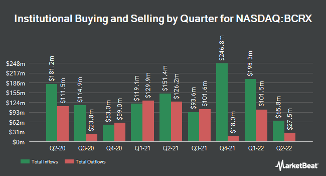 Institutional Ownership by Quarter for BioCryst Pharmaceuticals (NASDAQ:BCRX)