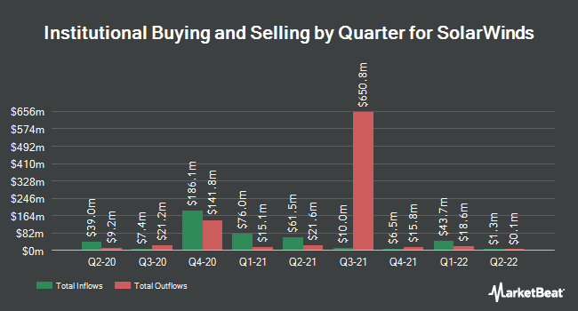 Institutional Ownership by Quarter for SolarWinds (NYSE:SWI)