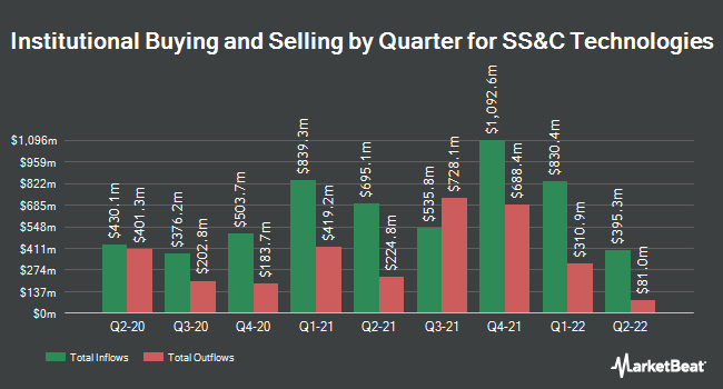 Institutional Ownership by Quarter for SS&C Technologies (NASDAQ:SSNC)