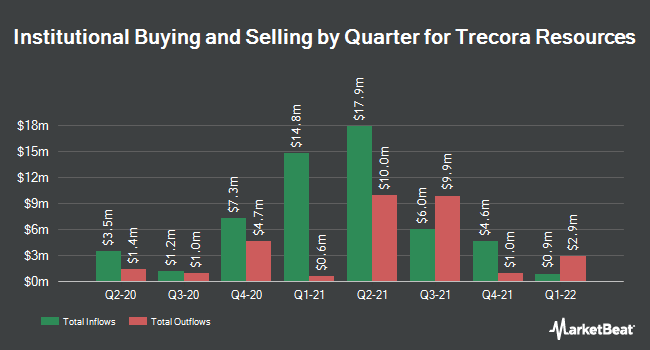 Institutional Ownership by Quarter for Trecora Resources (NYSE:TREC)