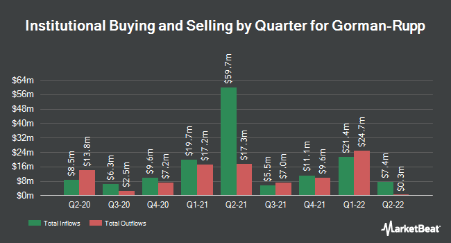 Institutional Ownership by Quarter for Gorman-Rupp (NYSE:GRC)