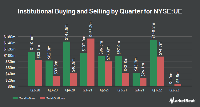 Institutional Ownership by Quarter for Urban Edge Properties (NYSE:UE)