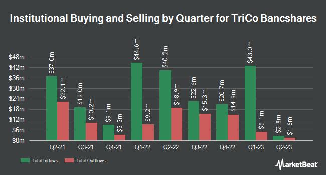 Institutional Ownership by Quarter for TriCo Bancshares (NASDAQ:TCBK)