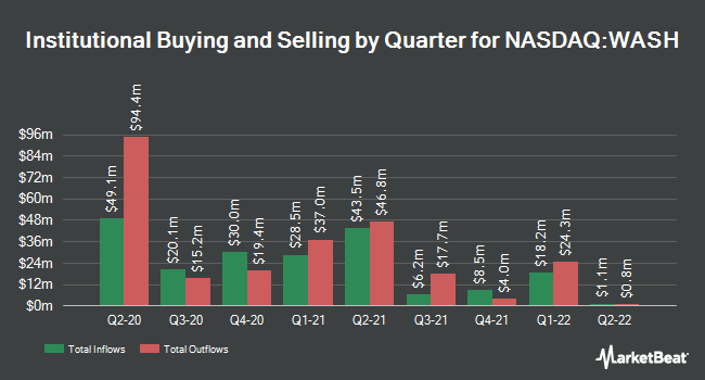Institutional Ownership by Quarter for Washington Trust Bancorp (NASDAQ:WASH)