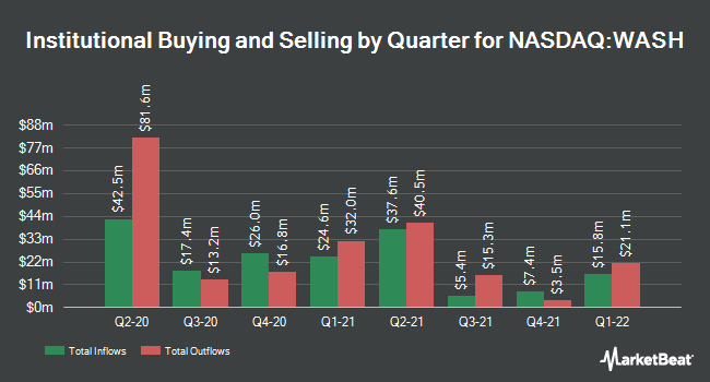 Institutional Ownership by Quarter for Washington Trust Bancorp (NASDAQ:WASH)