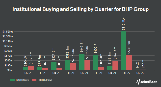 Institutional Ownership by Quarter for BHP Billiton (NYSE:BHP)