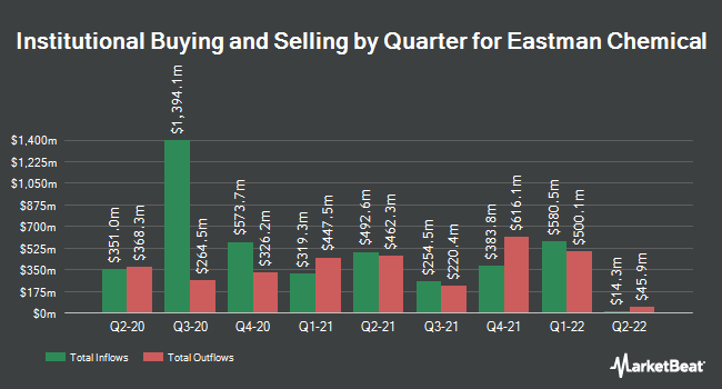 Institutional Ownership by Quarter for Eastman Chemical Company (NYSE:EMN)
