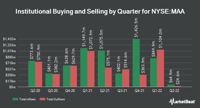Institutional Ownership by Quarter for Mid-America Apartment Communities (NYSE:MAA)
