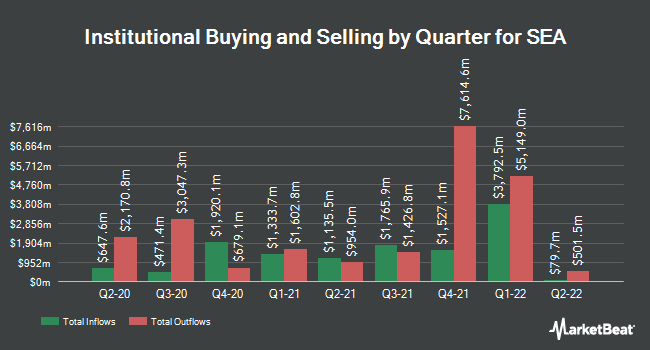 Institutional Ownership by Quarter for SEA (NYSE:SE)