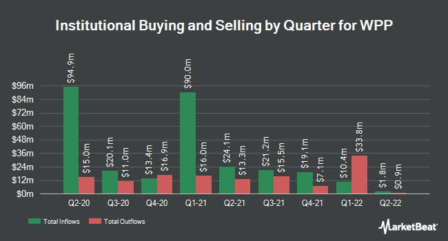 Institutional Ownership by Quarter for WPP plc American Depositary Shares (NYSE:WPP)