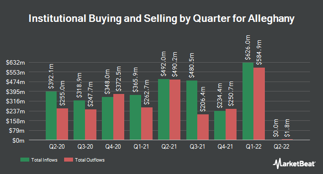 Institutional Ownership by Quarter for Alleghany (NYSE:Y)