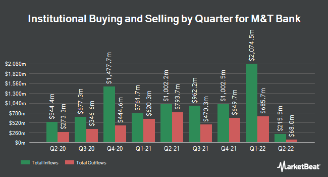 Institutional Ownership by Quarter for M&T Bank (NYSE:MTB)