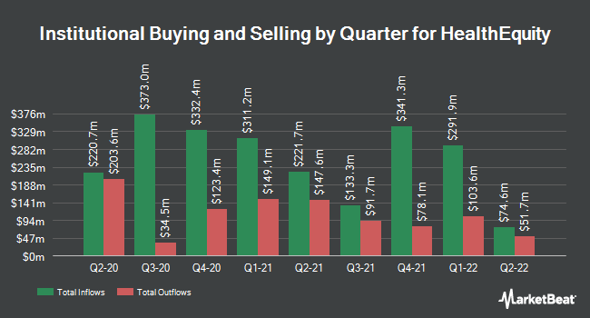 Institutional Ownership by Quarter for HealthEquity (NASDAQ:HQY)