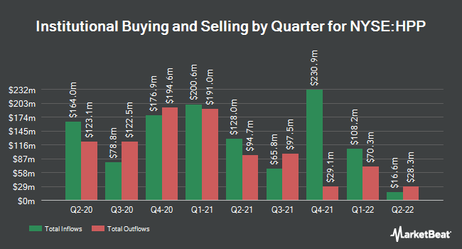 Institutional Ownership by Quarter for Hudson Pacific Properties (NYSE:HPP)