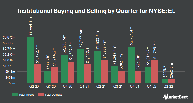 Institutional Ownership by Quarter for Est�e Lauder Companies (NYSE:EL)