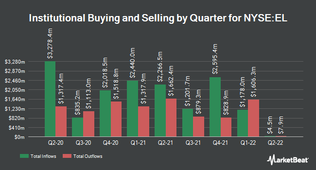 Institutional Ownership by Quarter for Estee Lauder Companies, Inc. (The) (NYSE:EL)