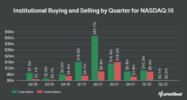 Institutional Ownership by Quarter for Information Services Group (NASDAQ:III)