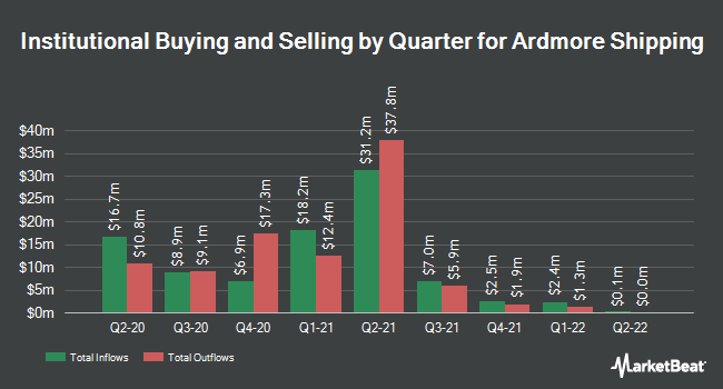 Institutional Ownership by Quarter for Ardmore Shipping (NYSE:ASC)