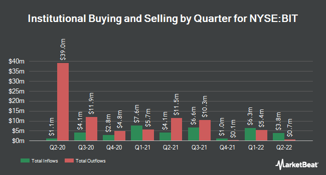 Institutional Ownership by Quarter for Blackrock Multi-Sector Income Trust (NYSE:BIT)