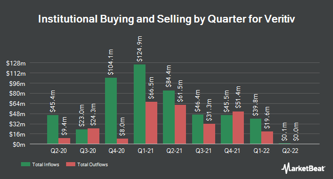 Institutional Ownership by Quarter for Veritiv (NYSE:VRTV)