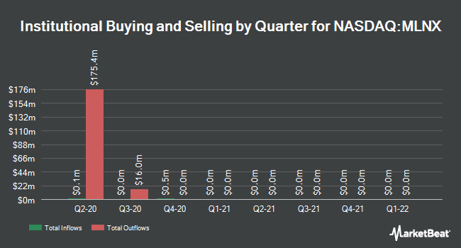 Institutional Ownership by Quarter for Mellanox Technologies (NASDAQ:MLNX)