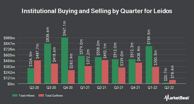Institutional Ownership by Quarter for Leidos (NYSE:LDOS)