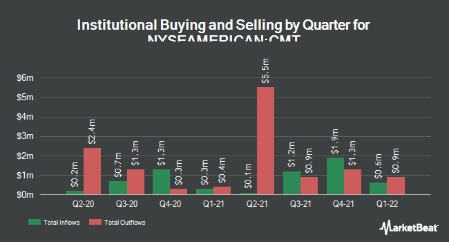 Institutional Ownership by Quarter for Core Molding Technologies (NYSEAMERICAN:CMT)