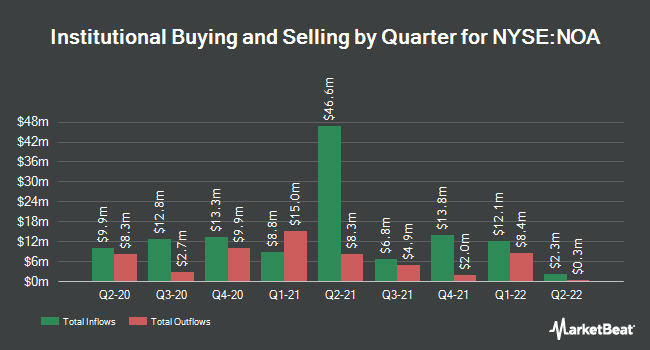 Institutional Ownership by Quarter for North American Energy Partners (NYSE:NOA)