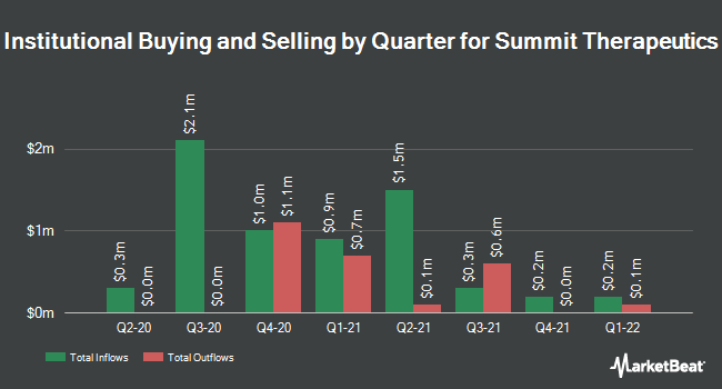 Institutional Ownership by Quarter for Summit Therapeutics (NASDAQ:SMMT)