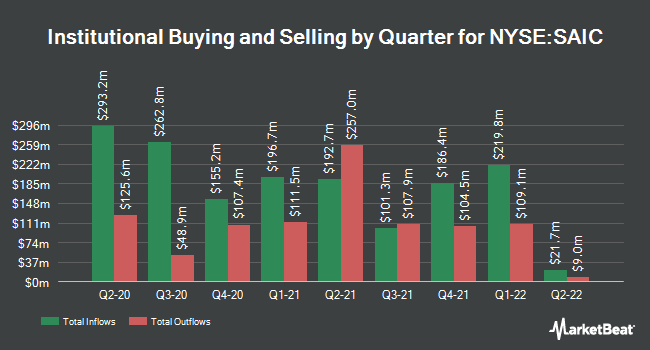 Institutional Ownership by Quarter for Science Applications International (NYSE:SAIC)