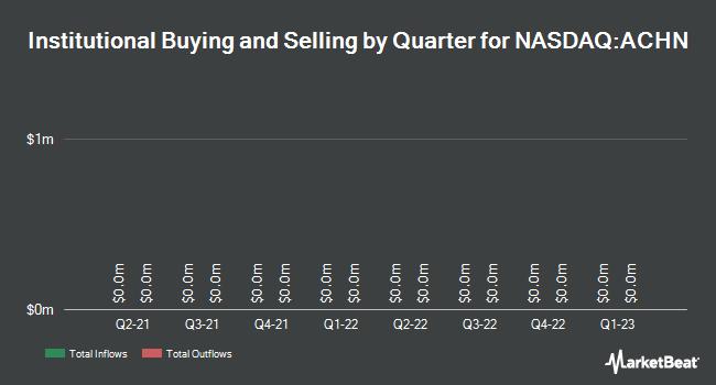 Institutional Ownership by Quarter for Achillion Pharmaceuticals (NASDAQ:ACHN)