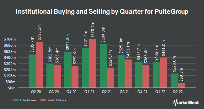 Institutional Ownership by Quarter for PulteGroup (NYSE:PHM)