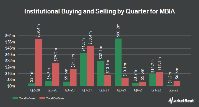 Institutional Ownership by Quarter for MBIA (NYSE:MBI)