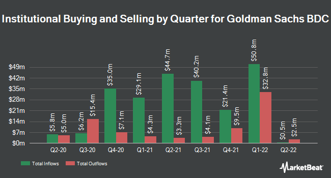 Institutional Ownership by Quarter for Goldman Sachs BDC (NYSE:GSBD)