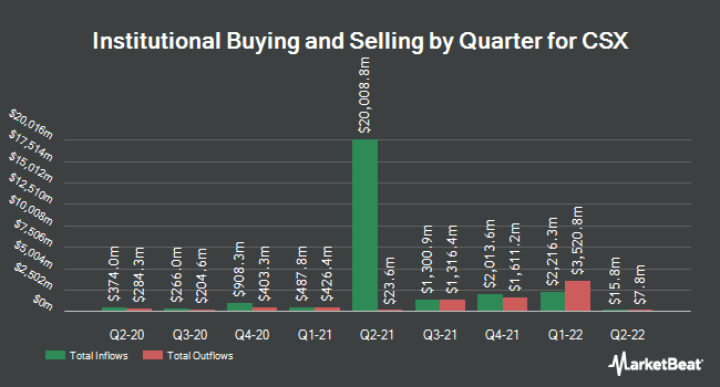 Institutional Ownership by Quarter for CSX (NASDAQ:CSX)
