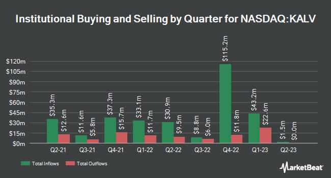 Institutional Ownership by Quarter for KalVista Pharmaceuticals (NASDAQ:KALV)