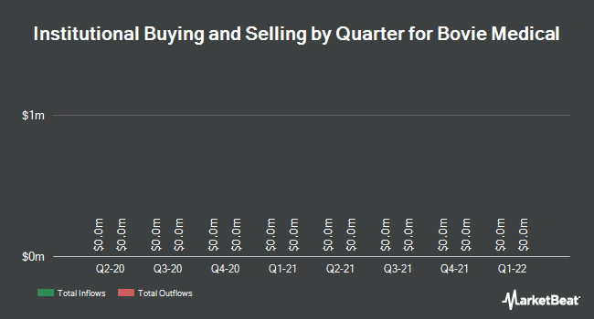 Institutional Ownership by Quarter for Bovie Medical (NYSEAMERICAN:BVX)