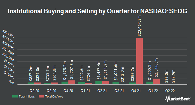 Institutional Ownership by Quarter for SolarEdge (NASDAQ:SEDG)