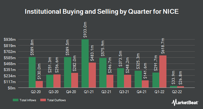 Institutional Ownership by Quarter for NICE Systems (NASDAQ:NICE)