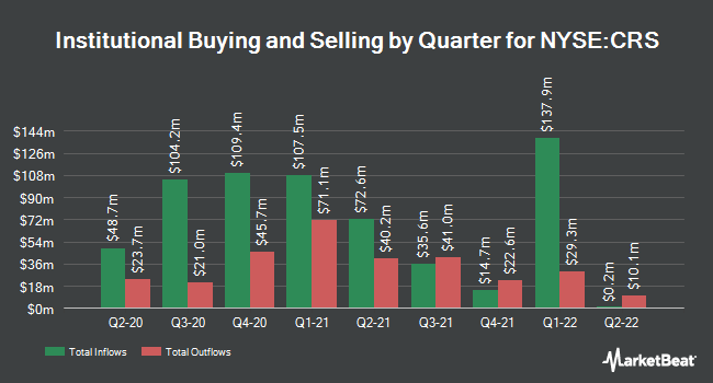 Institutional Ownership by Quarter for Carpenter Technology (NYSE:CRS)