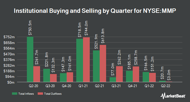 Institutional Ownership by Quarter for Magellan Midstream Partners (NYSE:MMP)