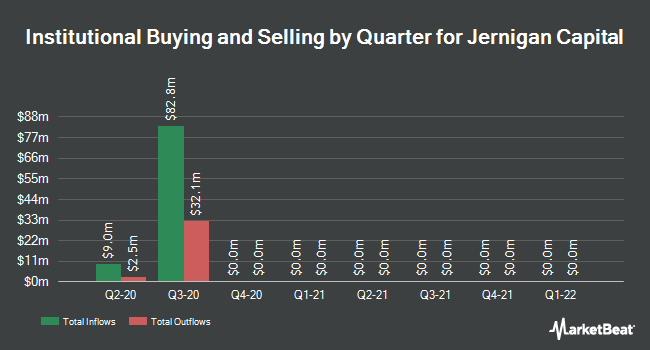 Institutional Ownership by Quarter for Jernigan Capital (NYSE:JCAP)