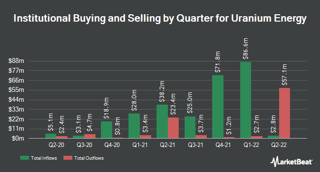 Institutional Ownership by Quarter for Uranium Energy (NYSEAMERICAN:UEC)