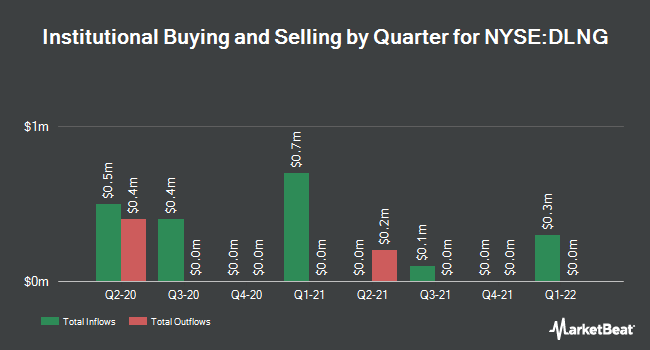 Institutional Ownership by Quarter for Dynagas LNG Partners (NYSE:DLNG)