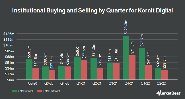 Institutional Ownership by Quarter for Kornit Digital (NASDAQ:KRNT)