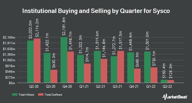 Institutional Ownership by Quarter for SYSCO (NYSE:SYY)