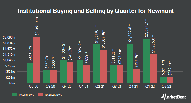 Institutional Ownership by Quarter for Newmont Mining (NYSE:NEM)