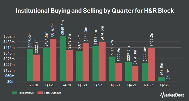 Institutional Ownership by Quarter for H&R Block (NYSE:HRB)