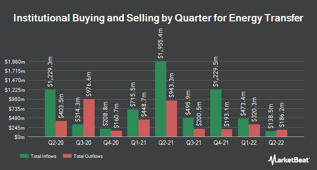 Institutional Ownership by Quarter for Energy Transfer Partners (NYSE:ETP)